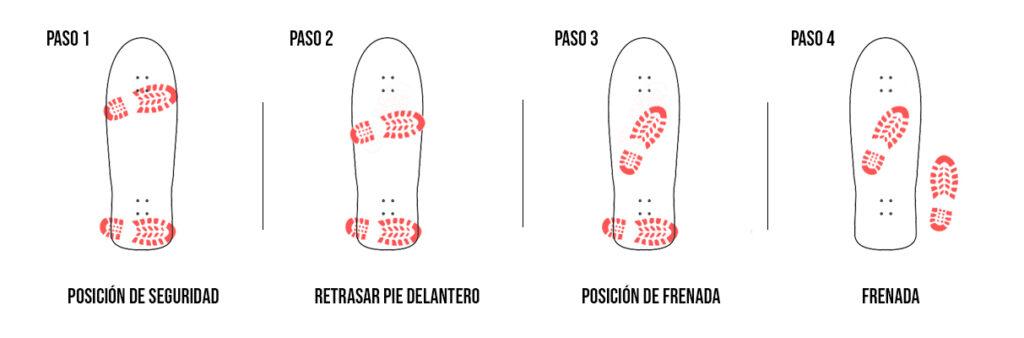 posicion pies frenada