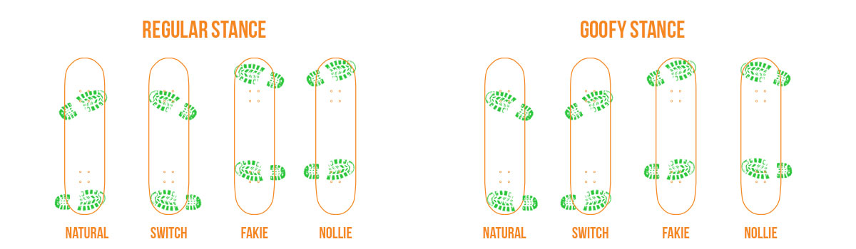 Posiciones en el skate (natural, switch, fakie, nollie)