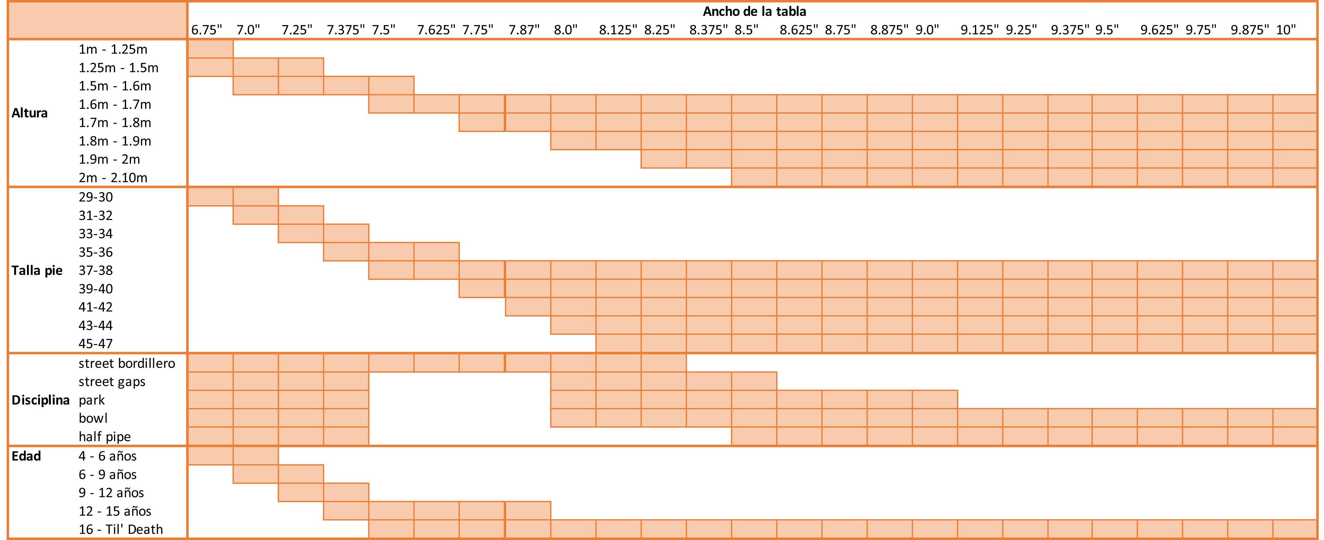 Tabla de equivalencias para escoger el ancho de tu skate